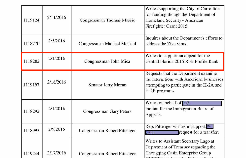 Department of Homeland Security (DHS) Privacy Office Congressional Report showing February 2016 receipt of letter from Congressman John Mica (R-FL) appealing DHS decision to drop Orlando from list of Tier 1 metropolitan terror targets in the Urban Area Security Initiative (UASI) program.. (Source: DHS)